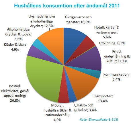 Hushållens konsumtion 2011